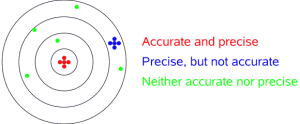 Accuracy and precision explained