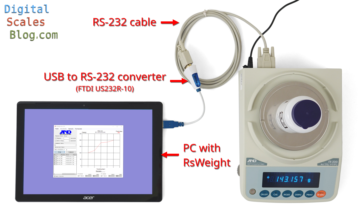 A&D FX-300i balance with RS-232 cable, USB to RS-232 converter and PC running RsWeight software